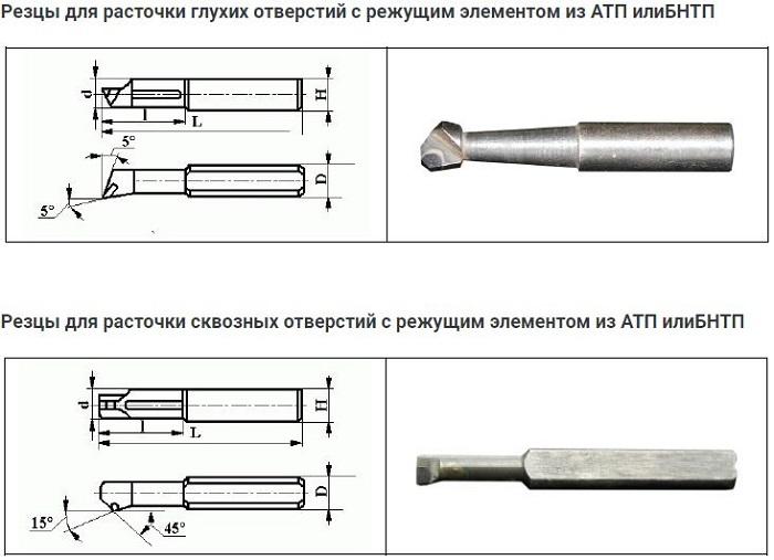 Классификация резцов для токарного станка по металлу — виды, назначение