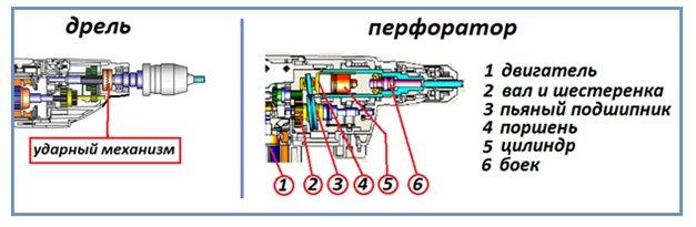 Дело – патрон: как снять, разобрать, заменить зажимную деталь перфоратора