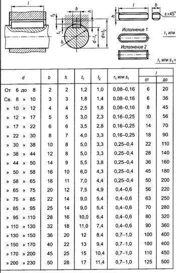 Гост 24071-97 сегментные шпонки и шпоночные пазы