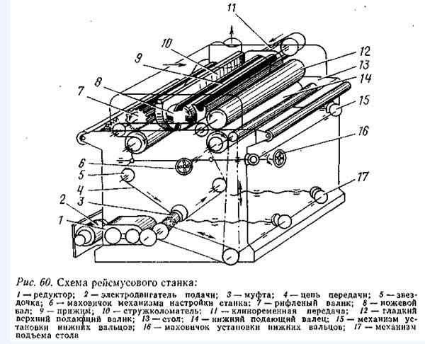 Мастерим своими руками рейсмус — модель из электрорубанка