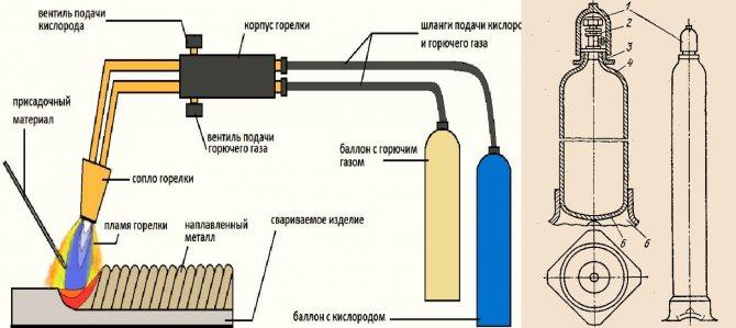 Газовая резка металла: краткое описание процесса и обзор оборудования - сварка