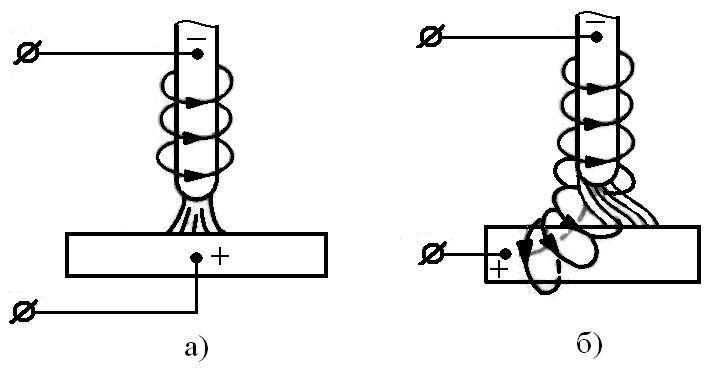 Действие на дугу магнитного поля тока сварочной цепи