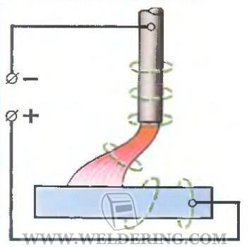 § 75. методы борьбы со сварочными деформациями и напряжениями. механическая правка конструкций после сварки.