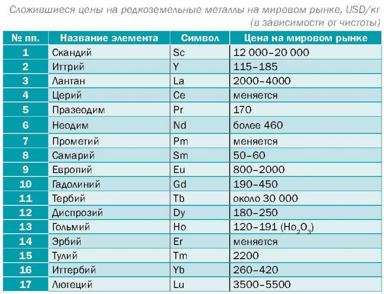 Редкоземельные металлы и их добыча :: syl.ru