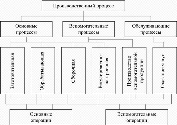 Производственный процесс: принципы организации, классификация