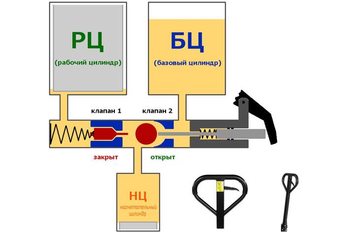 Преимущества гидравлических тележек - виды, параметры, материалы