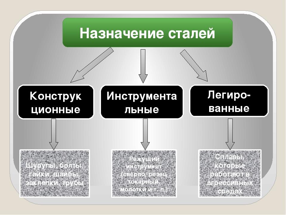 Маркировка стали: от чего зависит и как маркируется, таблица с расшифровкой металлов и сплавов. расшифровка маркировок сталей, правила обозначения