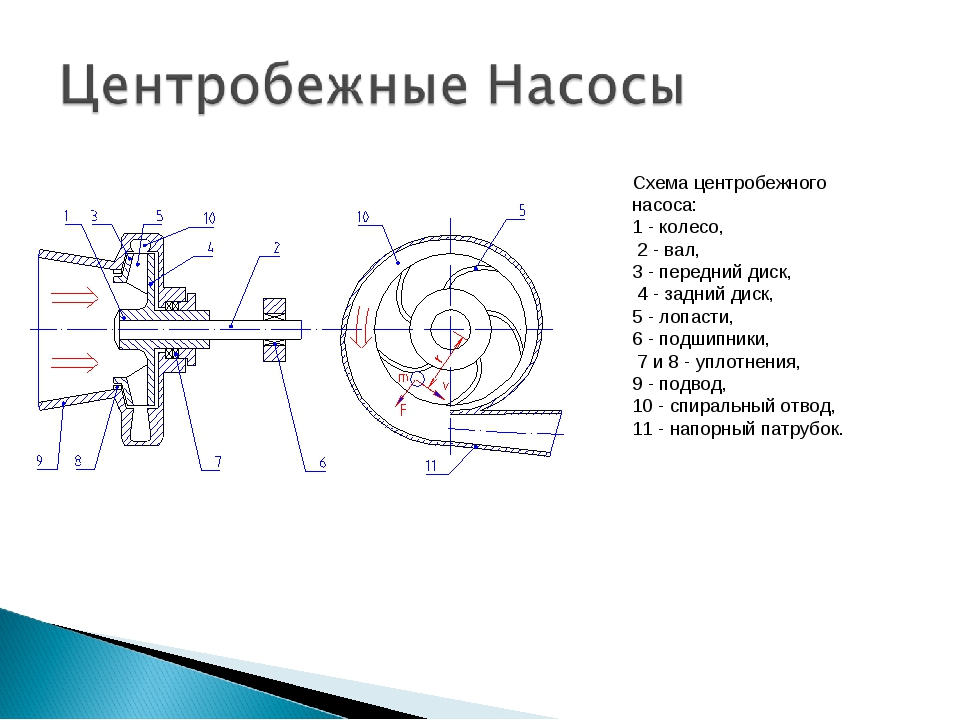 Виды насосов   классификация и типы   принцип действия назначение и применение насосного оборудования