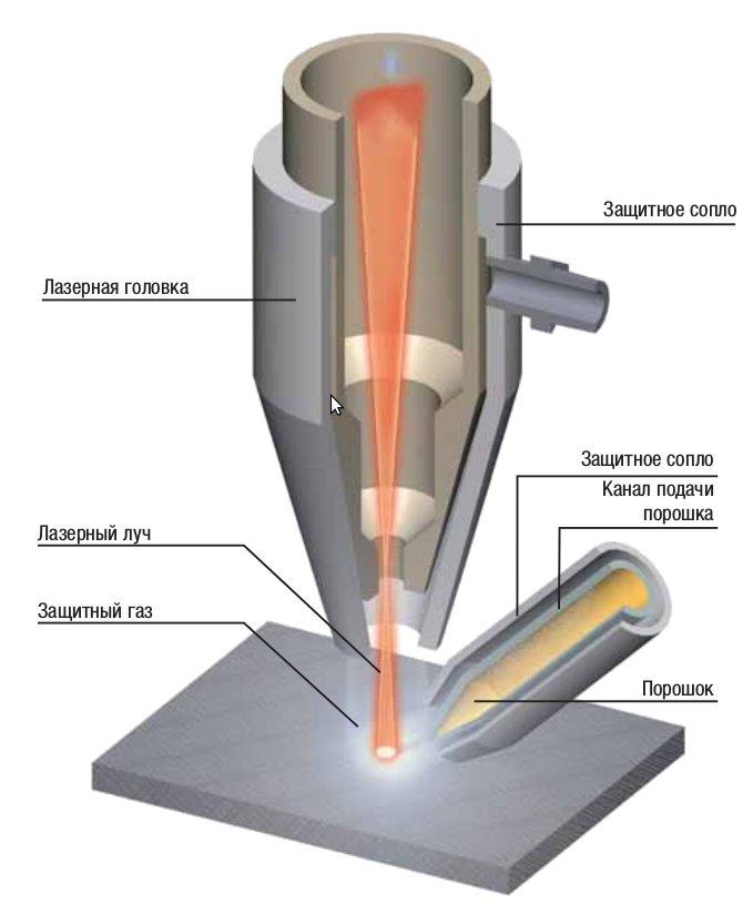 Технология лазерной сварки металлических изделий — особенности и применение