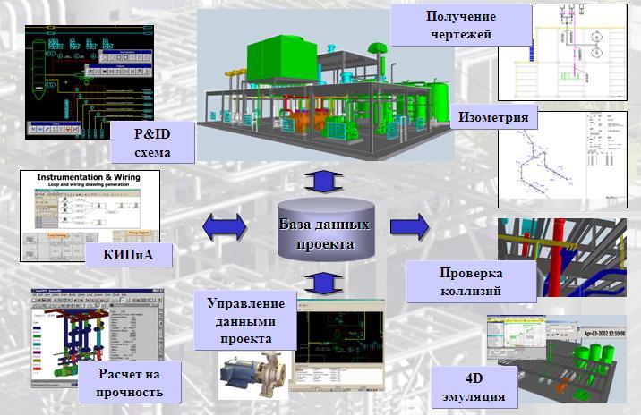 Сапр для машиностроения - система автоматизированного проектирования обзор, сравнение, лучшие продукты, внедрения, поставщики. | roi4cio