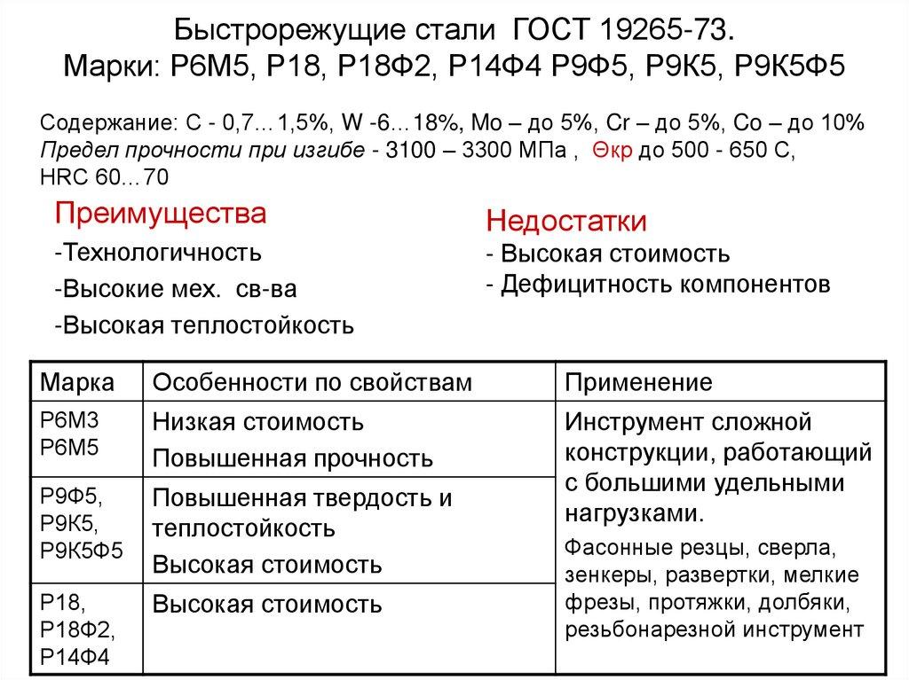 Расшифровка сверло р6м5