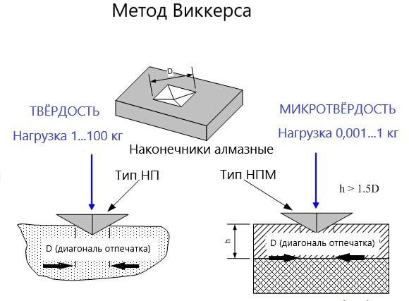 Твердость металлов и сплавов: методы измерения, шкалы hb, hrc, hv