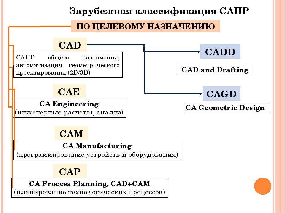 Система автоматизированного проектирования (сапр). кто кого?