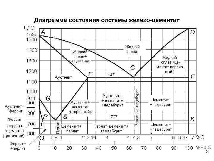 Диаграмма железо углерод: состояния сплавов, видео