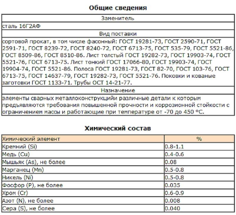 Сталь 17г1с (17г1с-у) / auremo