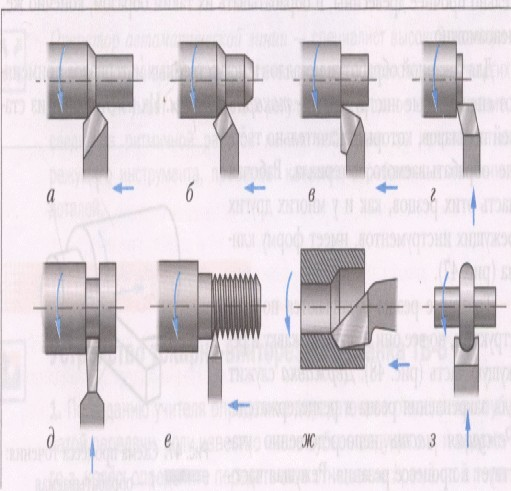 Виды токарных резцов: конструкция, особенности, размеры, заточка