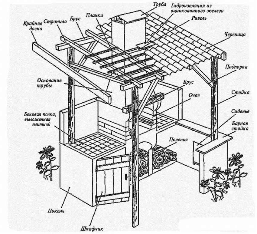 Мангал своими руками: расчет размеров, подбор форм и материалов. 100 фото простых и сложных конструкций