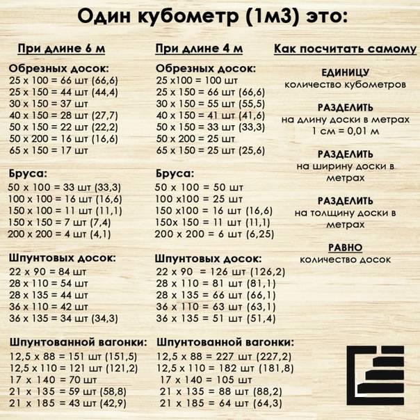Таблица расчета кубатуры пиломатериала для чистообрезанного бруса и доски