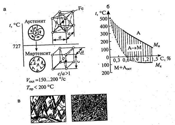 Превращения в стали. мартенситное превращение. мартенсит. мартенсит структура. критическая скорость закалки.