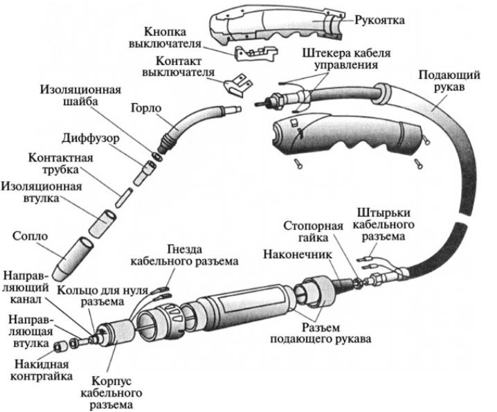 Газовая горелка: температура пламени, схема устройства для сварки металла