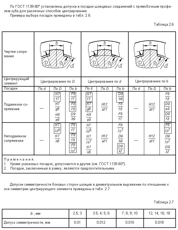 Типы шлицевых соединений