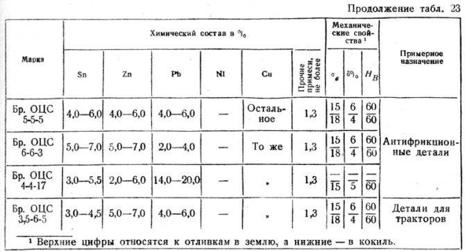 Особенности и состав томпака