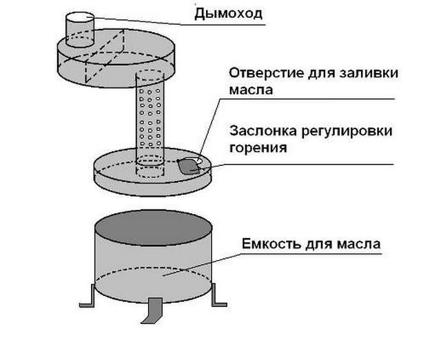 Печь на отработанном масле своими руками: плюсы и минусы использования, изготовление по шагам, правила эксплуатации