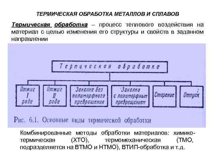 Химико-термическая обработка стали. технология азотирования стали. назначение. область применения.