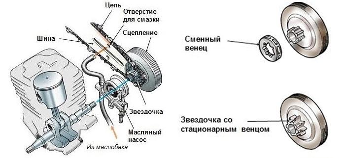 Как поменять ведущую звездочку на бензопиле - nzizn.ru