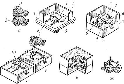 Песчаная форма для литья алюминия – aluminium-guide.com