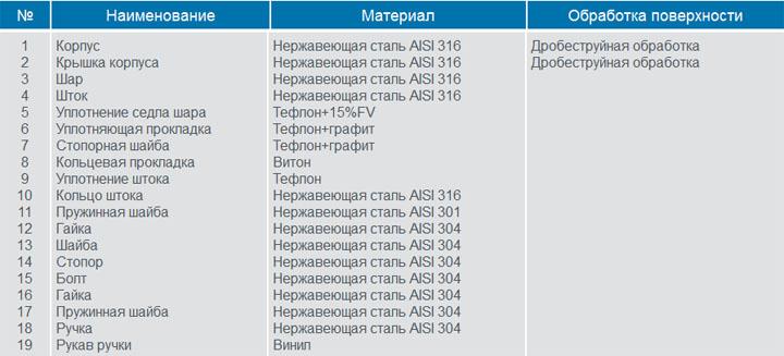 Сталь aisi 430 нержавеющая купить в москве - цены и сортамент