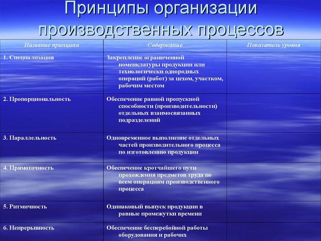 Производственный процесс: принципы организации - экономика предприятия (горфинкель в.я., 2007)