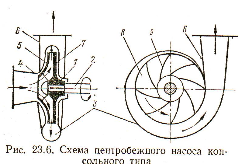 Правила выбора центробежного насоса для воды