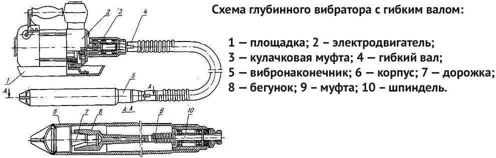 Бетонные вибраторы - все, что вам нужно знать | инструменты для вас
