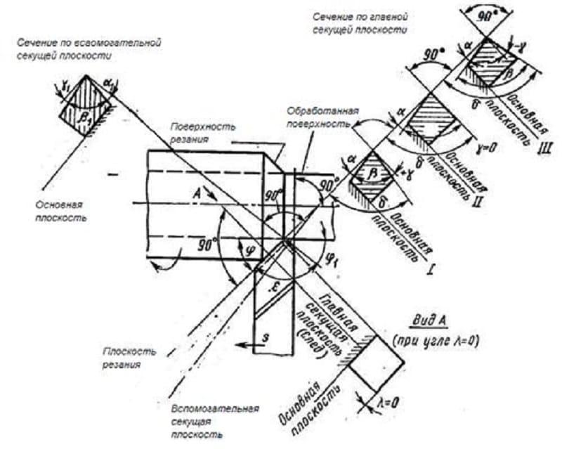 Геометрия и углы токарного резца: основные элементы, конструкция и геометрические параметры заточки