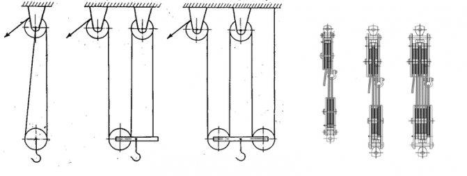 Схема - запасовка - полиспаст  - большая энциклопедия нефти и газа, статья, страница 1