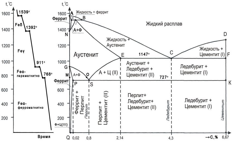 Компоненты и структурные составляющие в диаграмме железо- углерод