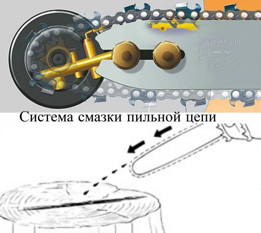 Масло для смазки цепи бензопилы: какое заливать, расход, марки