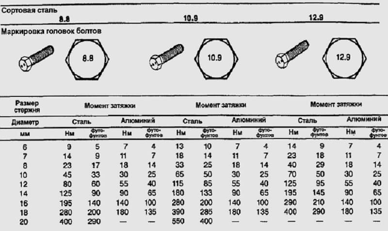 Класс прочности болтов: маркировка, классификация, гост