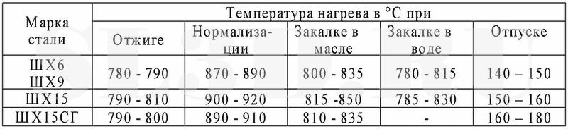 Технические характеристики легированной стали шх15