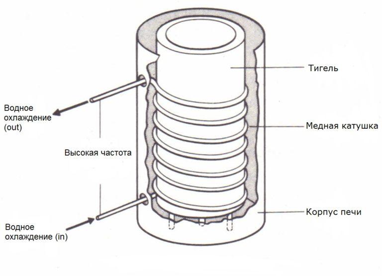 Индукционная плавильная печь