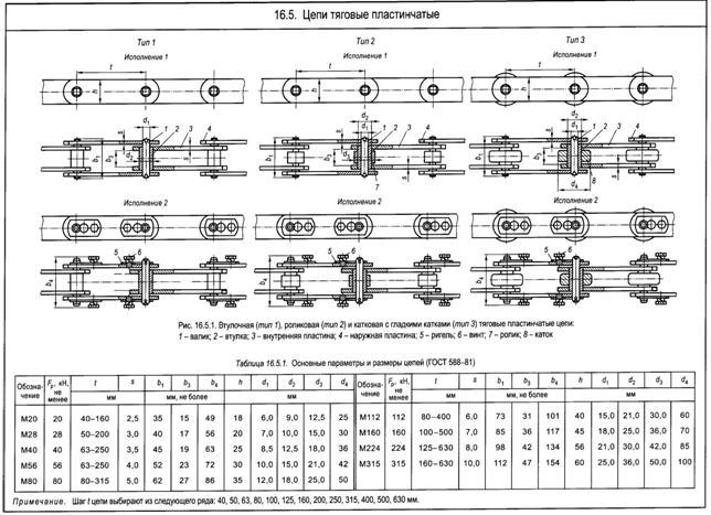 Гост 592-81: звездочки для пластинчатых цепей. методы расчета и построения профиля зубьев. предельные отклонения