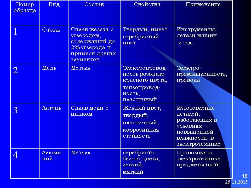 Бура: описание, разновидности, свойства, применение