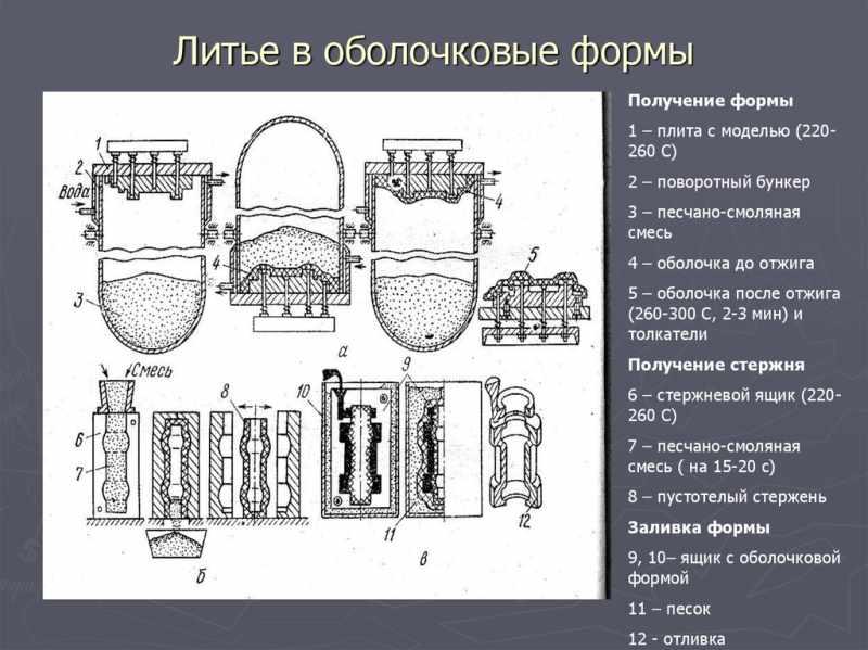Цифровая литейка (применение 3d-печати в литейном производстве) - блог компании i3d
