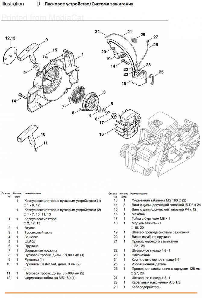 Конструкция и принцип действия системы зажигания бензопилы