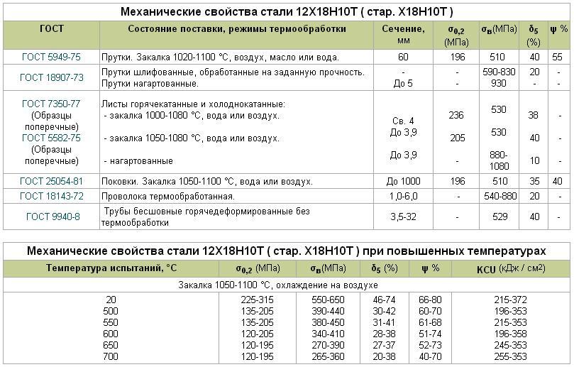 Сталь 12х18н10т. основные свойства и характеристики стали 12х18н10т
