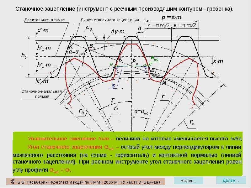 Основные элементы и характеристики эвольвентного зацепления.