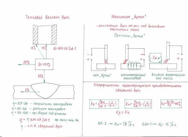 Способ устранения магнитного дутья —  su   662290