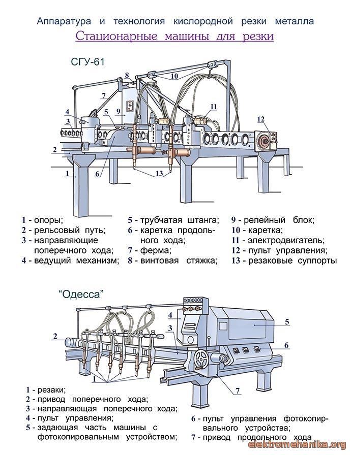 Газовая сварка и резка - технохакер
