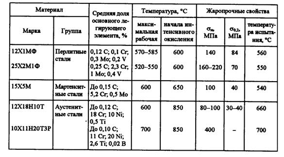 Характеристики и состав нержавеющей стали